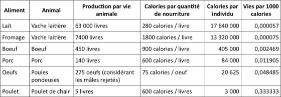 nombre de vies par calorie